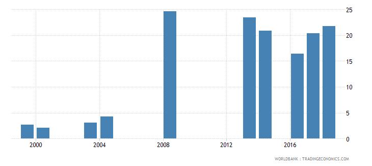 comoros school enrollment preprimary percent gross wb data