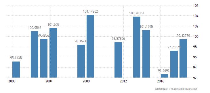 comoros school enrollment primary female percent gross wb data