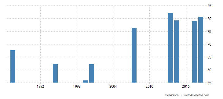 comoros school enrollment primary female percent net wb data