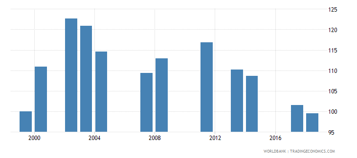 comoros school enrollment primary male percent gross wb data