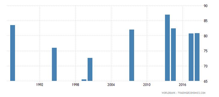 comoros school enrollment primary male percent net wb data