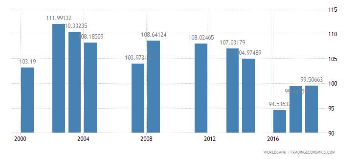 comoros school enrollment primary percent gross wb data