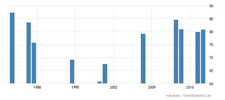 comoros school enrollment primary percent net wb data