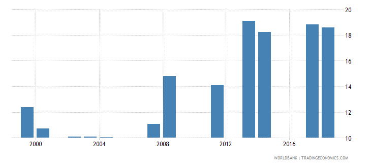comoros school enrollment primary private percent of total primary wb data