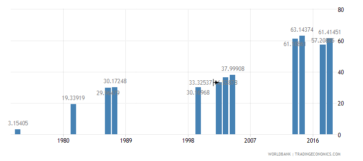 comoros school enrollment secondary female percent gross wb data