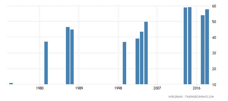 comoros school enrollment secondary male percent gross wb data