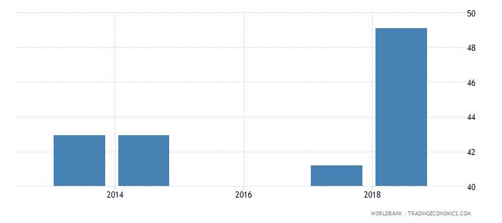 comoros school enrollment secondary male percent net wb data