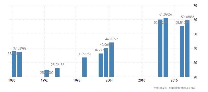 comoros school enrollment secondary percent gross wb data