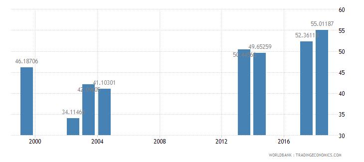 comoros school enrollment secondary private percent of total secondary wb data
