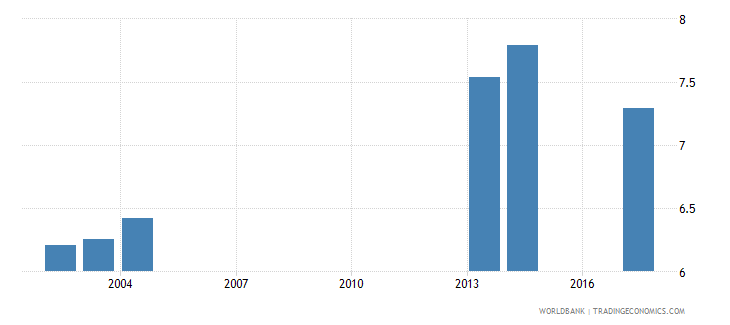 comoros school life expectancy primary and lower secondary excluding repetition both sexes years wb data