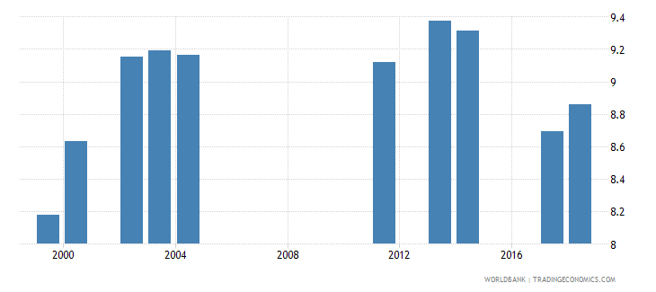 comoros school life expectancy primary and lower secondary male years wb data