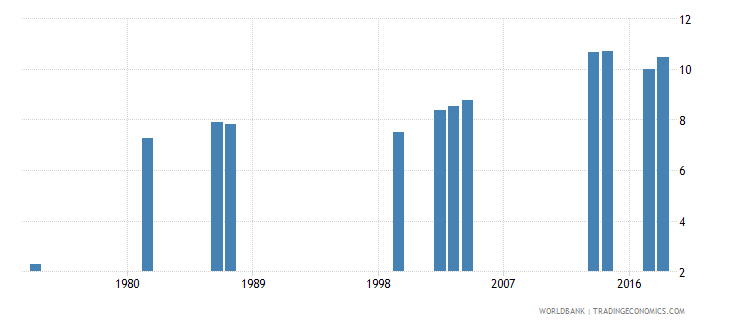 comoros school life expectancy primary and secondary female years wb data