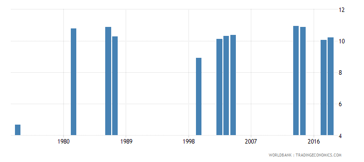 comoros school life expectancy primary and secondary male years wb data