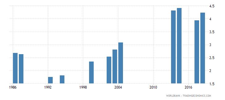 comoros school life expectancy secondary both sexes years wb data