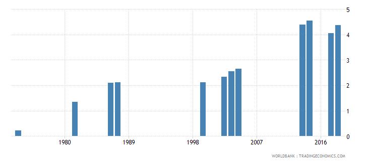 comoros school life expectancy secondary female years wb data