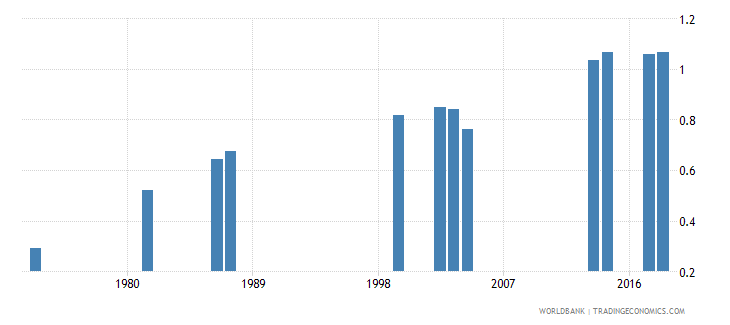 comoros school life expectancy secondary gender parity index gpi wb data
