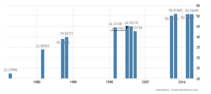 comoros secondary education pupils percent female wb data