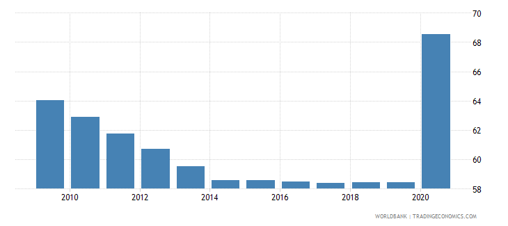 comoros self employed total percent of total employed wb data