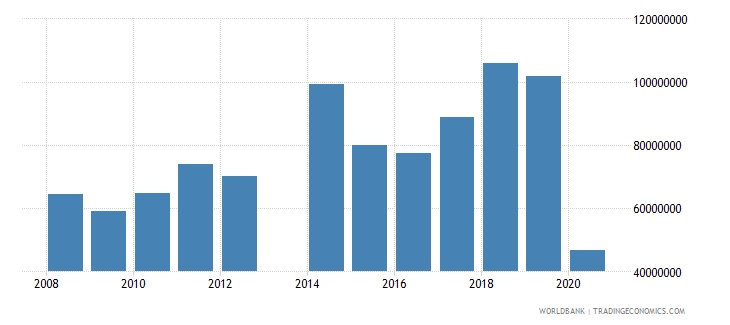 comoros service exports bop us dollar wb data
