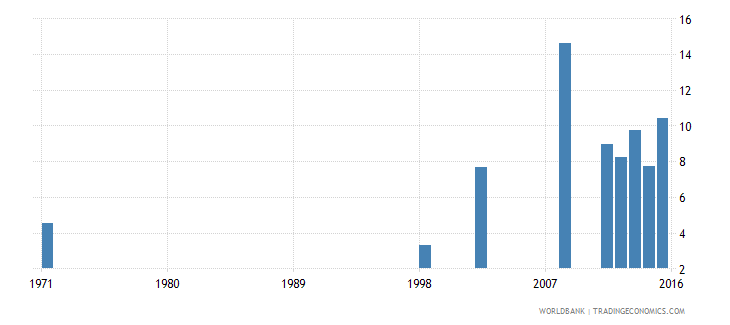 comoros share of expenditure for tertiary education percent of total education expenditure wb data