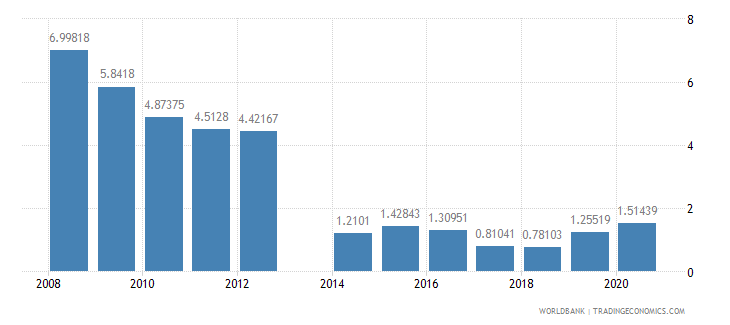 comoros short term debt percent of exports of goods services and income wb data