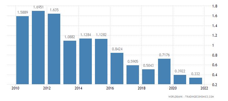 comoros short term debt percent of total external debt wb data