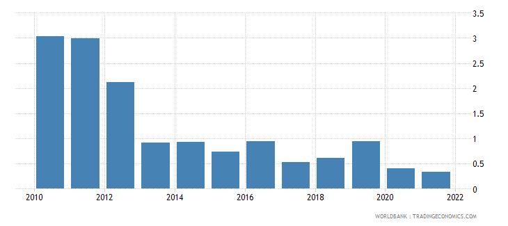 comoros short term debt percent of total reserves wb data