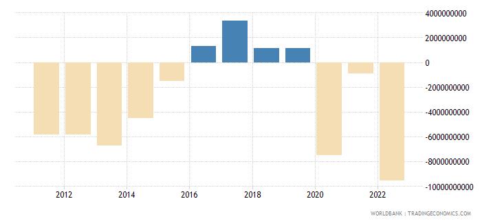 comoros terms of trade adjustment constant lcu wb data