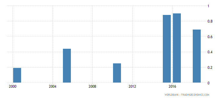 comoros total alcohol consumption per capita liters of pure alcohol projected estimates 15 years of age wb data