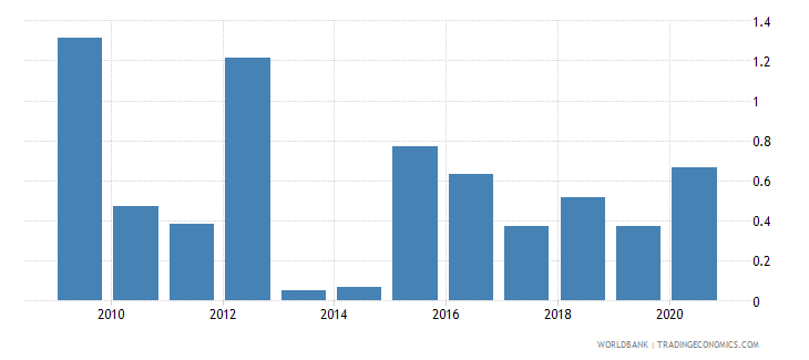 comoros total debt service percent of gni wb data