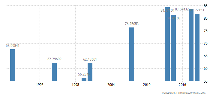 comoros total enrollment primary female percent net wb data
