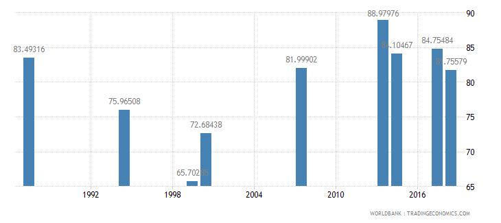comoros total enrollment primary male percent net wb data