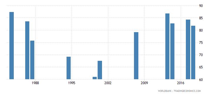 comoros total enrollment primary percent net wb data
