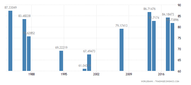 comoros total enrollment primary percent net wb data
