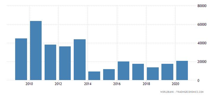 comoros total fisheries production metric tons wb data
