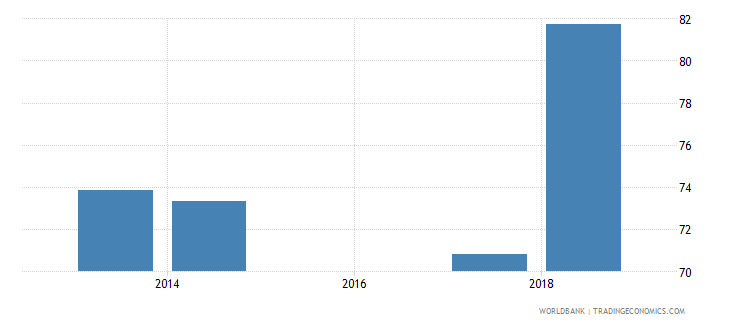 comoros total net enrolment rate lower secondary female percent wb data