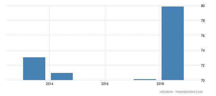 comoros total net enrolment rate lower secondary male percent wb data