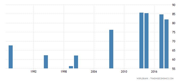 comoros total net enrolment rate primary female percent wb data