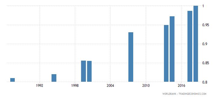 comoros total net enrolment rate primary gender parity index gpi wb data