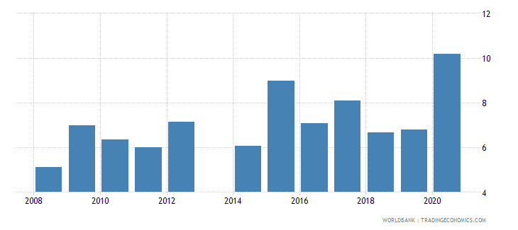 comoros total reserves in months of imports wb data