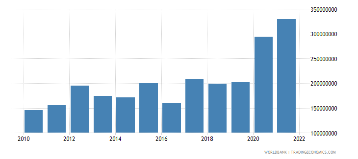 comoros total reserves includes gold us dollar wb data
