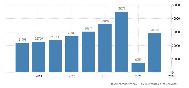 Comoros tourist arrivals 2003 2017 data chart calendar comoros tourist arrivals sciox Images