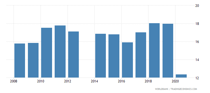 comoros trade in services percent of gdp wb data
