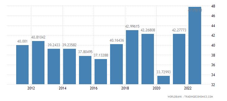 comoros trade percent of gdp wb data