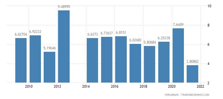 comoros transport services percent of service exports bop wb data