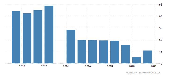 comoros transport services percent of service imports bop wb data