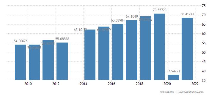 comoros travel services percent of service exports bop wb data