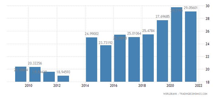 comoros travel services percent of service imports bop wb data