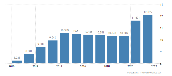 comoros unemployment female percent of female labor force wb data