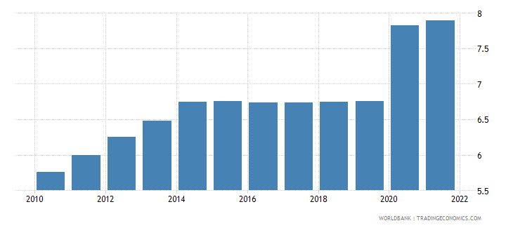 comoros unemployment male percent of male labor force wb data
